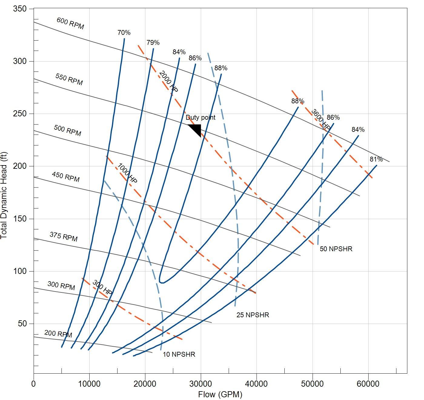TDH-Flow-chart